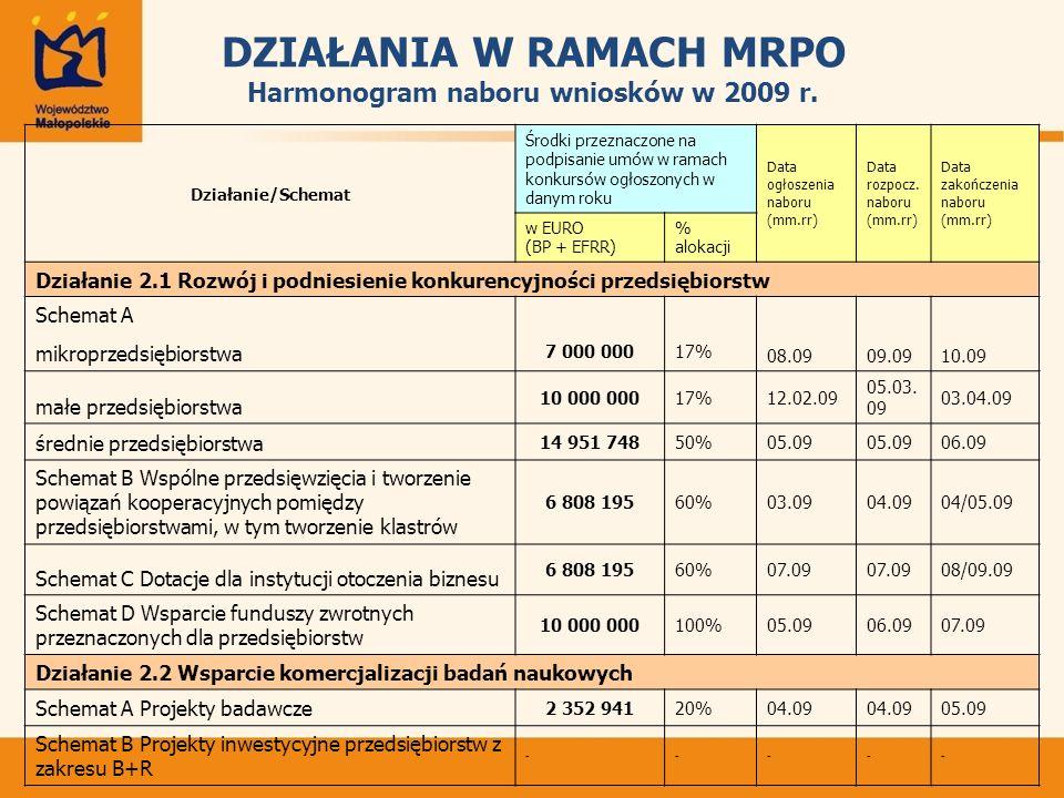 DZIAŁANIA W RAMACH MRPO Harmonogram naboru wniosków w 2009 r.
