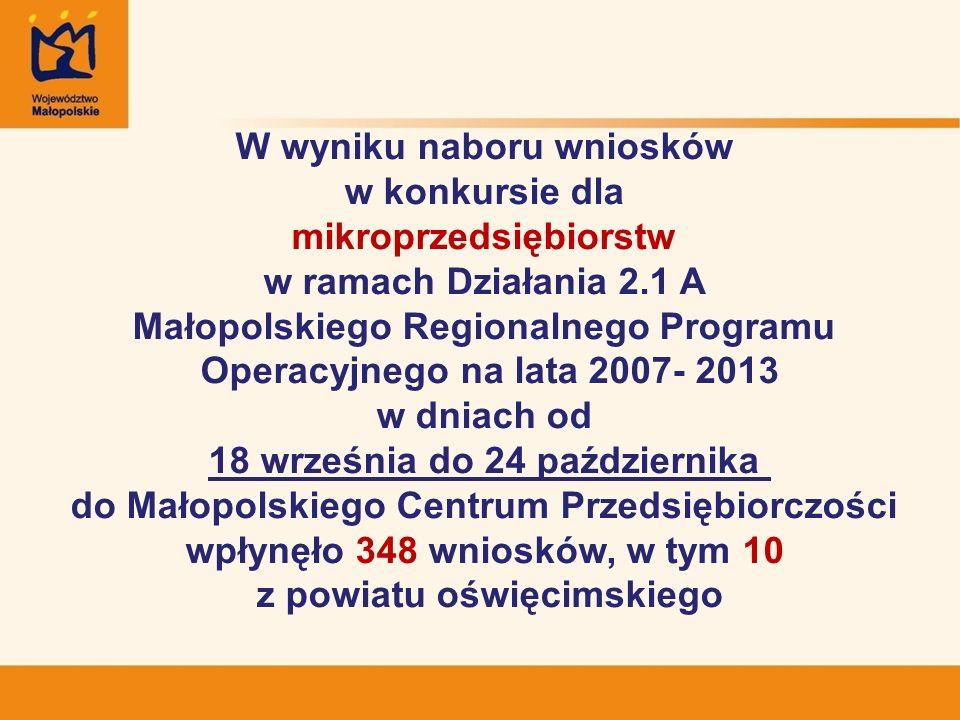 W wyniku naboru wniosków w konkursie dla mikroprzedsiębiorstw w ramach Działania 2.1 A Małopolskiego Regionalnego Programu Operacyjnego na lata 2007- 2013 w dniach od 18 września do 24 października do Małopolskiego Centrum Przedsiębiorczości wpłynęło 348 wniosków, w tym 10 z powiatu oświęcimskiego