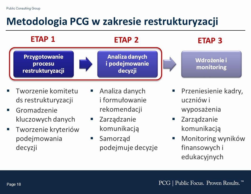 Public Consulting Group Page 18 Metodologia PCG w zakresie restrukturyzacji Przygotowanie procesu restrukturyzacji Analiza danych i podejmowanie decyzji Wdrożenie i monitoring ETAP 1 ETAP 2 ETAP 3 Tworzenie komitetu ds restrukturyzacji Gromadzenie kluczowych danych Tworzenie kryteriów podejmowania decyzji Analiza danych i formułowanie rekomendacji Zarządzanie komunikacją Samorząd podejmuje decyzje Przeniesienie kadry, uczniów i wyposażenia Zarządzanie komunikacją Monitoring wyników finansowych i edukacyjnych