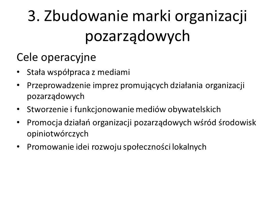 3. Zbudowanie marki organizacji pozarządowych Cele operacyjne Stała współpraca z mediami Przeprowadzenie imprez promujących działania organizacji poza