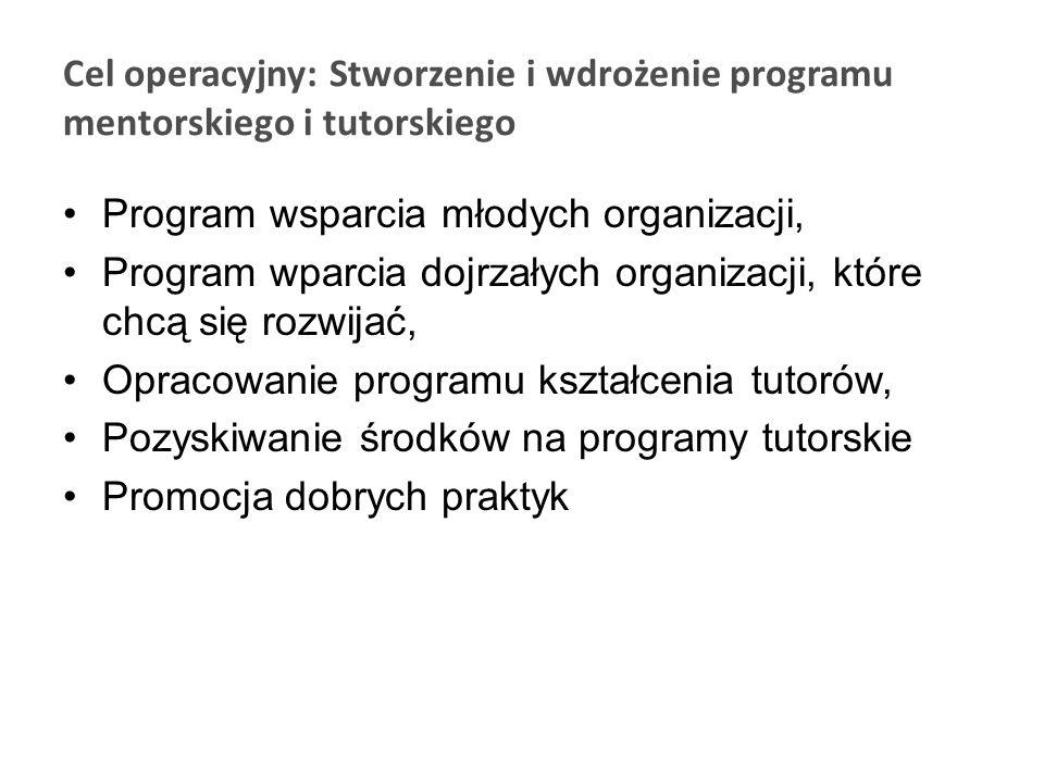 Cel operacyjny: Stworzenie i wdrożenie coachingu dla działaczy organizacji pozarządowych Stworzenie bazy osób mogących prowadzić coaching, Szkolenia osób prowadzących coaching, Stworzenie systemu coachingowego olsztyńskich ngo Pozyskanie środków na realizację coachingu w Olsztynie, Stworzenie standardów coachingowych skierowanych do olsztyńskich ngo.