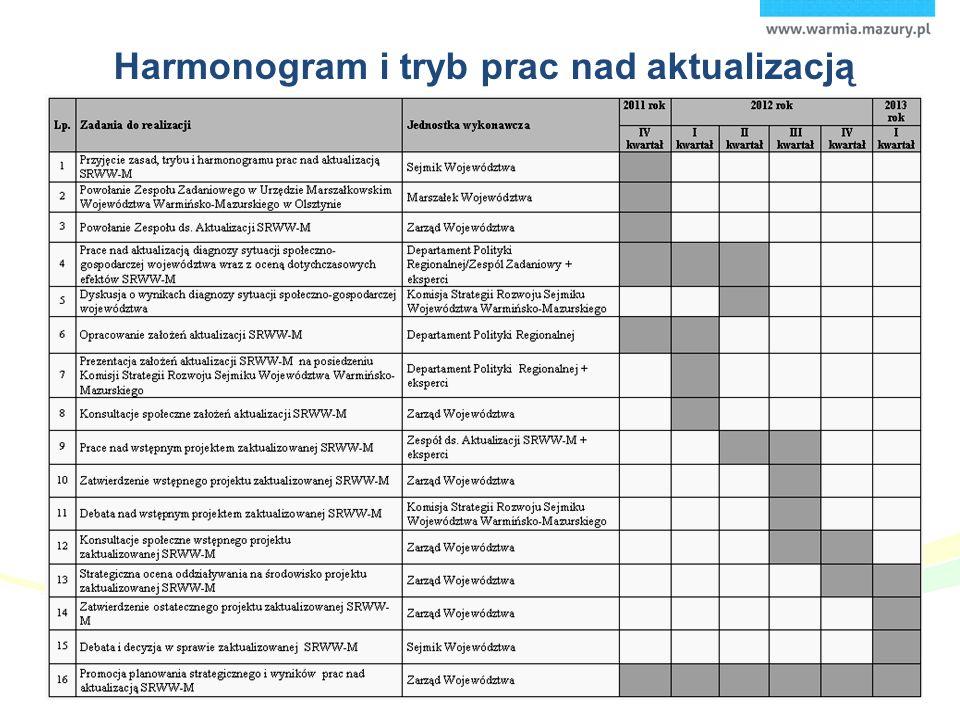 Harmonogram i tryb prac nad aktualizacją