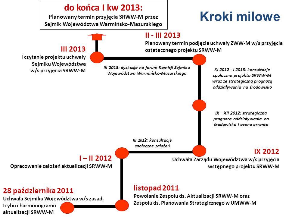 28 października 2011 Uchwała Sejmiku Województwa w/s zasad, trybu i harmonogramu aktualizacji SRWW-M listopad 2011 Powołanie Zespołu ds.