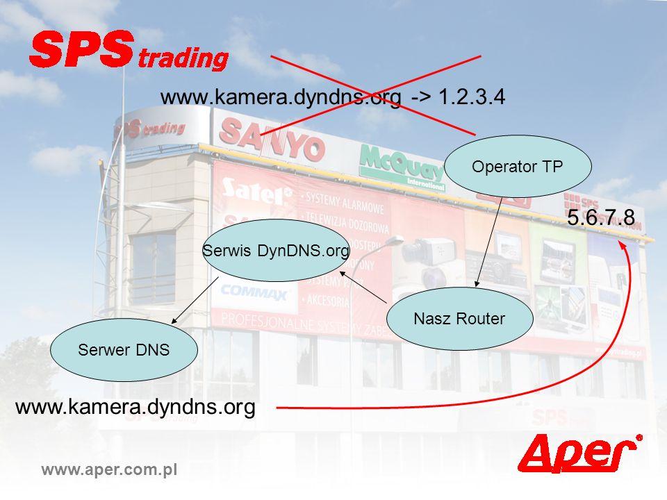 www.aper.com.pl www.kamera.dyndns.org -> 1.2.3.4 Operator TP Nasz Router Serwis DynDNS.org Serwer DNS 5.6.7.8 www.kamera.dyndns.org