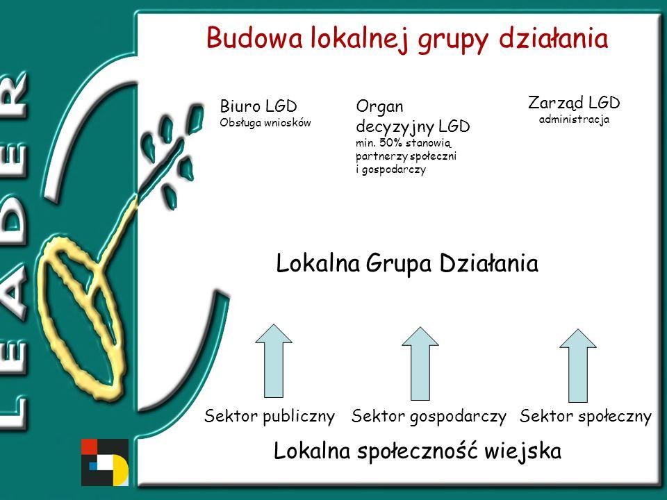 Budowa lokalnej grupy działania Biuro LGD Obsługa wniosków Organ decyzyjny LGD min.