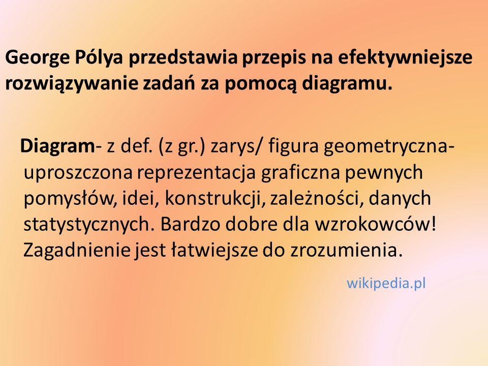 Diagram- z def. (z gr.) zarys/ figura geometryczna- uproszczona reprezentacja graficzna pewnych pomysłów, idei, konstrukcji, zależności, danych statys