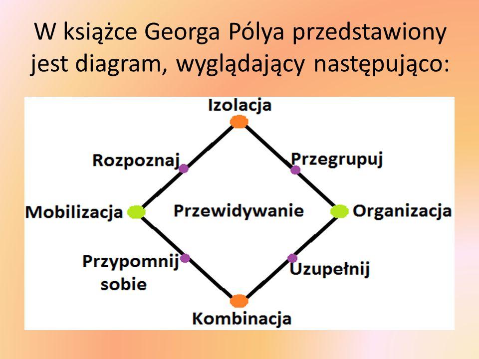 MOBILIZACJA I ORGANIZACJA: Mobilizacja- gromadzenie związków, twierdzeń, dodatkowych elementów, sięgnięcie do pamięci.