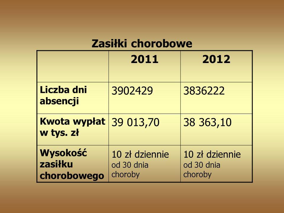 20112012 Liczba dni absencji 39024293836222 Kwota wypłat w tys.