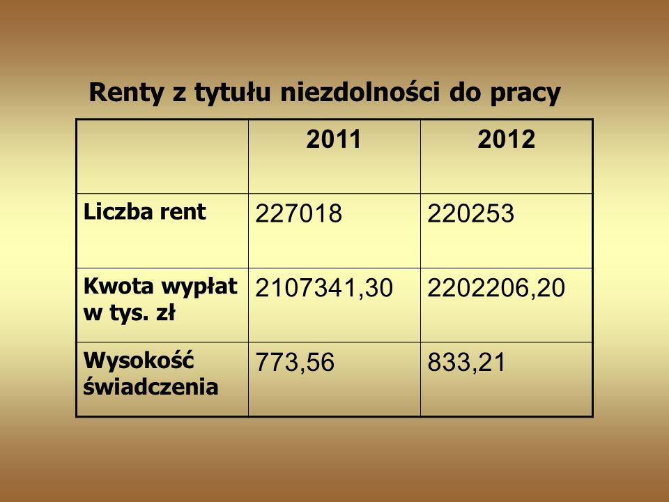 Renty z tytułu niezdolności do pracy 20112012 Liczba rent 227018220253 Kwota wypłat w tys.