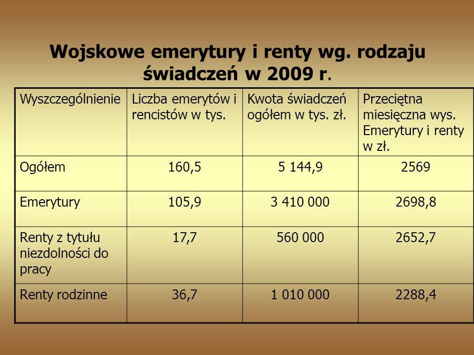 Wojskowe emerytury i renty wg.rodzaju świadczeń w 2009 r.