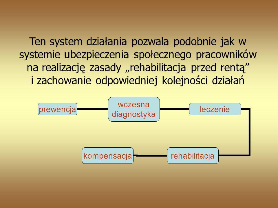 Ten system działania pozwala podobnie jak w systemie ubezpieczenia społecznego pracowników na realizację zasady rehabilitacja przed rentą i zachowanie odpowiedniej kolejności działań prewencja wczesna diagnostyka leczenie rehabilitacja kompensacja