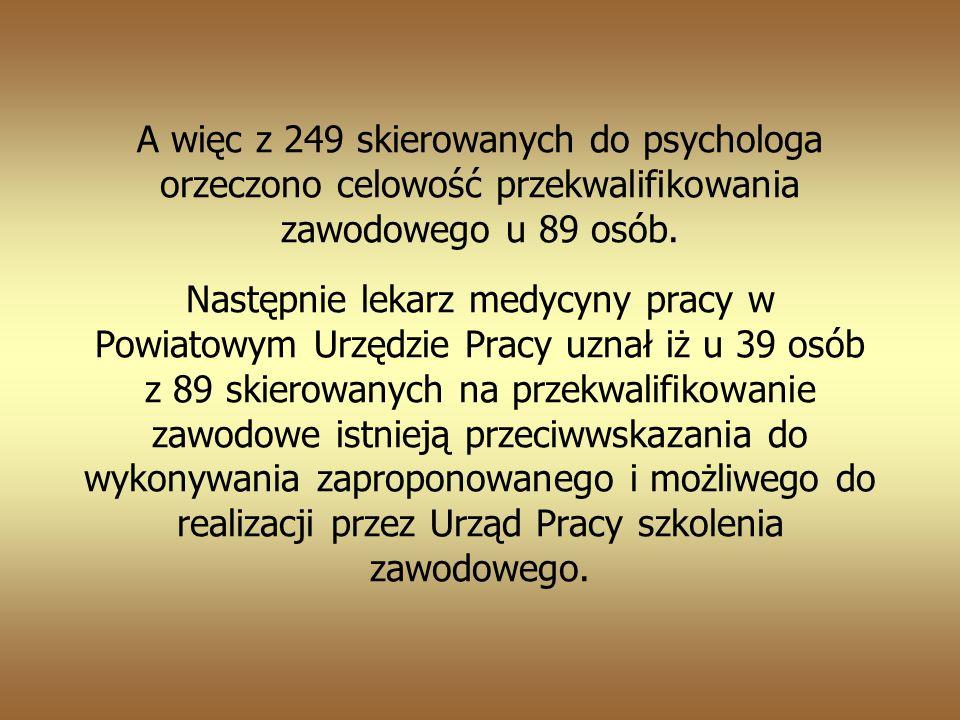 A więc z 249 skierowanych do psychologa orzeczono celowość przekwalifikowania zawodowego u 89 osób.