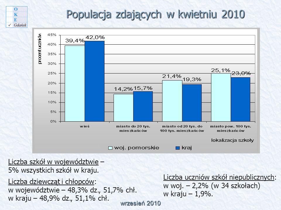 Rozkład wyników uzyskanych przez uczniów w województwie pomorskim wrzesień 2010 WSKAŹNIKI: wynik minimalny 0 pkt.