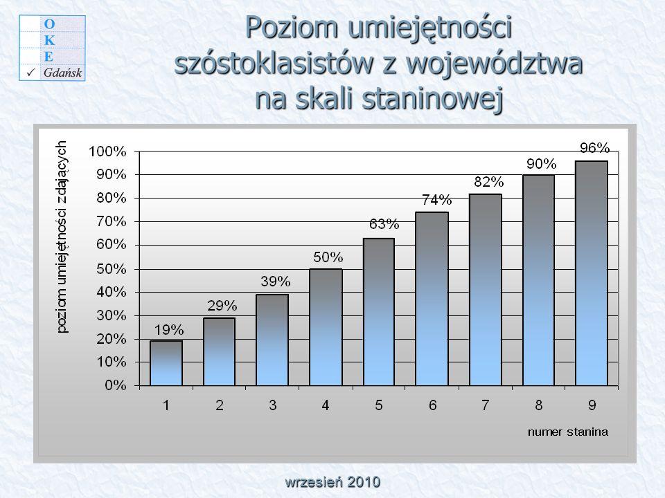 Waga i procent punktów uzyskanych za umiejętności w poszczególnych obszarach standardów 40% wszystkich badanych na sprawdzianie umiejętności nie zostało opanowanych przez uczniów z województwa pomorskiego.