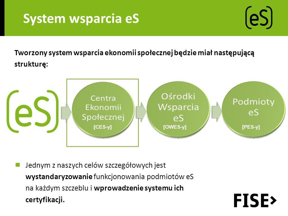 System wsparcia eS Tworzony system wsparcia ekonomii społecznej będzie miał następującą strukturę: [CES-y] [OWES-y] [PES-y] Jednym z naszych celów szczegółowych jest wystandaryzowanie funkcjonowania podmiotów eS na każdym szczeblu i wprowadzenie systemu ich certyfikacji.