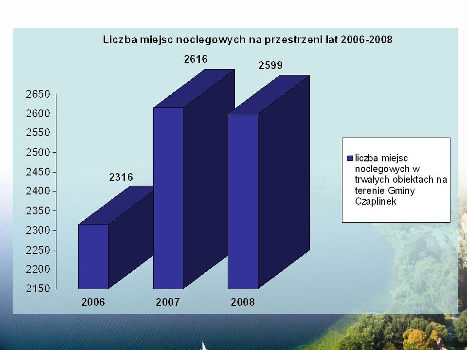 LISTOPAD 2008 - II Regionalna Wystawa Gołębi Młodych - 90 rocznica Odzyskania Niepodległości GRUDZIEŃ 2008 - Jarmark Bożonarodzeniowy