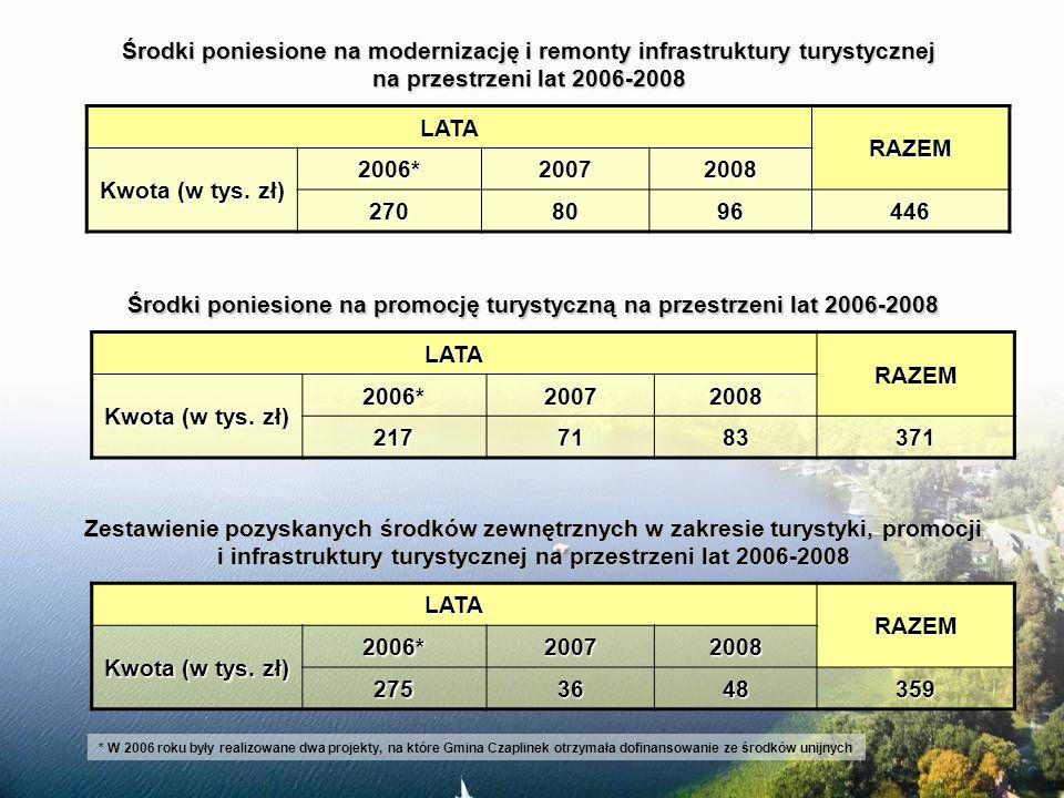 Rok 2007 i 2008Mocne stronySłabe strony Kąpielisko strzeżone w Czaplinku nad jeziorem Drawsko i nad jeziorem Czaplino atrakcyjnie krajobrazowo położone plaże i kąpieliska, duże możliwości rozwoju oferty kąpielisk za mała ilość zorganizowanych miejsc do kąpieli, szczególnie na terenach wiejskich, brak kadry ratownictwa wodnego, niedoinwestowane kąpieliska, brak na nich infrastruktury towarzyszącej, niewystarczająca ilość obiektów gastronomicznych na nadbrzeżach, funkcjonujące dysponują bardzo ubogą ofertą Kąpieliska
