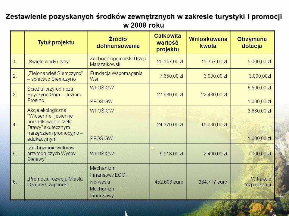 Materiały promocyjne wydawane w latach 2006-2008 200620072008 Czaplinecki Informator Turystyczny (10.000 szt.) Uroki Pojezierza(8.000 szt.) Baza noclegowa Gminy Czaplinek (12.000 szt.) folder Wyspa Bielawa (2.500 szt.) informator turystyczny Aktywne wakacje (1.000 szt.) folder z trasami rowerowymi (3.000 szt.) folder Spyczyna Góra (2.500 szt.) przewodnik rowerowy Weź sąsiada na rower (3.000 szt.) informator Czaplinek na europejskim szlaku (5.000 szt.) wydawnictwo 50 lat na rzece Drawie z prezentacją multimedialną (6.000 szt.) Informator Turystyczny (3.000 szt.) Prezentacja multimedialna o Gminie Czaplinek na płytach CD (5.000 szt.) Czaplinecki Informator Turystyczny (3.000 szt.) Uroki Pojezierza(6.000 szt.) Baza noclegowa Gminy Czaplinek (2.000 szt.) folder Wyspa Bielawa (3.000 szt.) Czaplinecki Informator Turystyczny (3.000 szt.) Uroki Pojezierza(2.000 szt.) Baza noclegowa Gminy Czaplinek (2.000 szt.) informator o miejscowości Kluczewo oraz Broczyno (1.000 szt.) Informator Czaplinecki (1.500 szt.) kubki Święto Wody i Ryby (230 szt.) Kubki z nadrukiem Wyspa Bielawa (114 szt.) etykiety i pudełka na krówki (3.000 szt.) naklejki z herbem gminy (500 szt.) gazeta sołecka (500 szt.) kalendarz ścienny na 2008 rok (1.500 szt.)