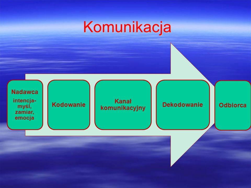 Komunikacja Nadawca intencja- myśl, zamiar, emocja Kodowanie Kanał komunikacyjny Dekodowanie Odbiorca