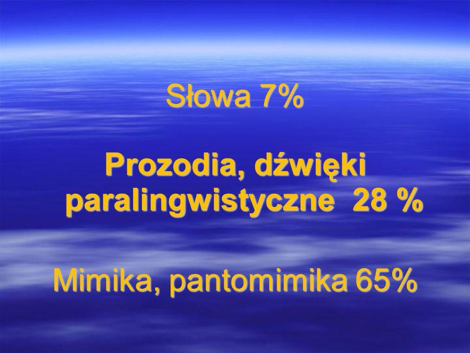 Słowa 7% Prozodia, dźwięki paralingwistyczne 28 % Mimika, pantomimika 65%