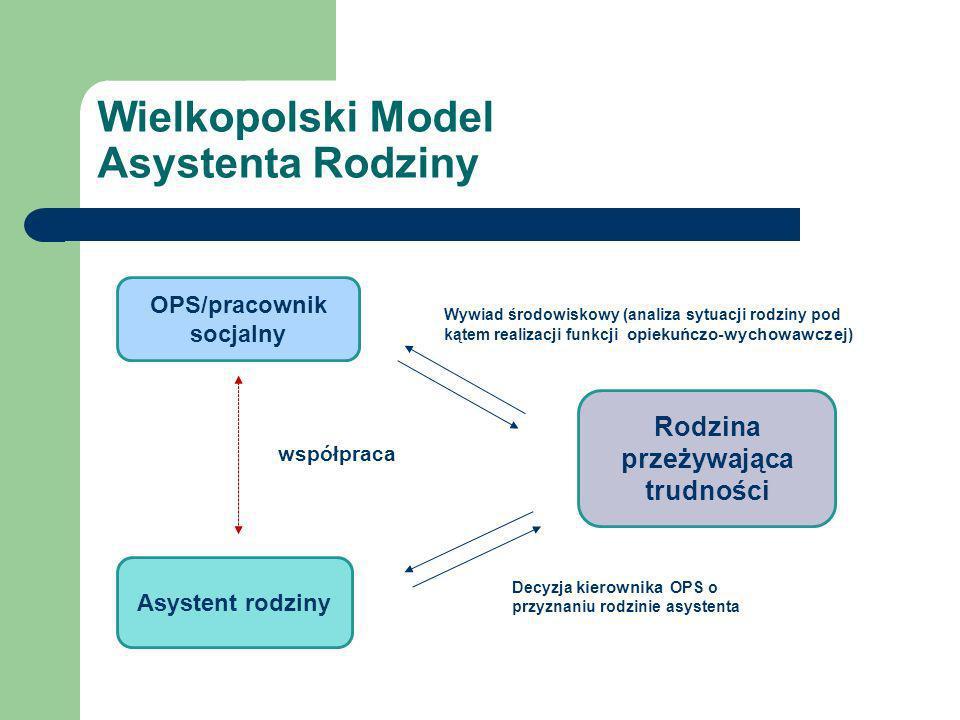 Wielkopolski Model Asystenta Rodziny Forma spotkania: warsztaty Termin i miejsce: Poznań, 6-8 czerwca 2011 r.