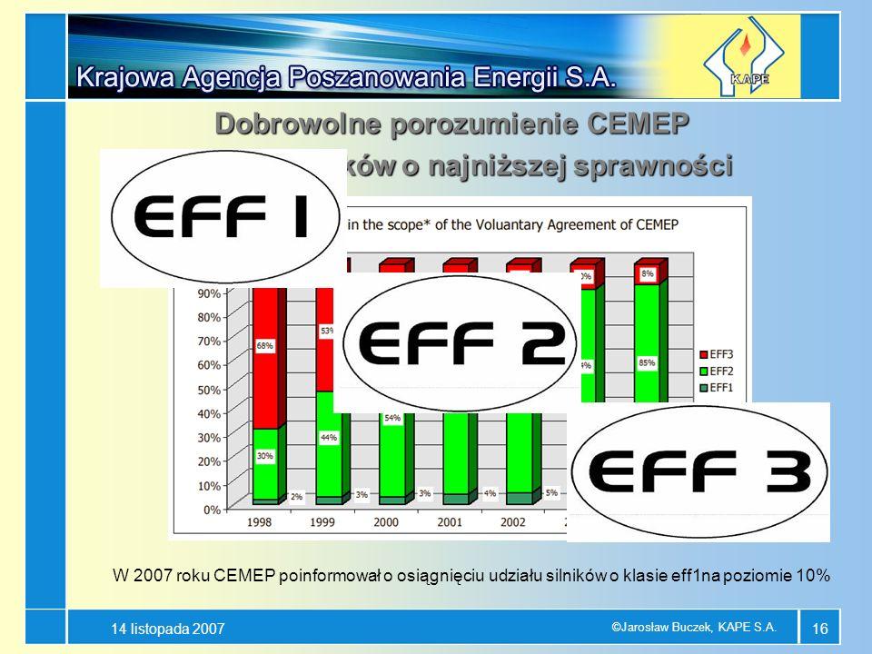 14 listopada 2007 ©Jarosław Buczek, KAPE S.A. 16 Dobrowolne porozumienie CEMEP - mniej silników o najniższej sprawności - mniej silników o najniższej