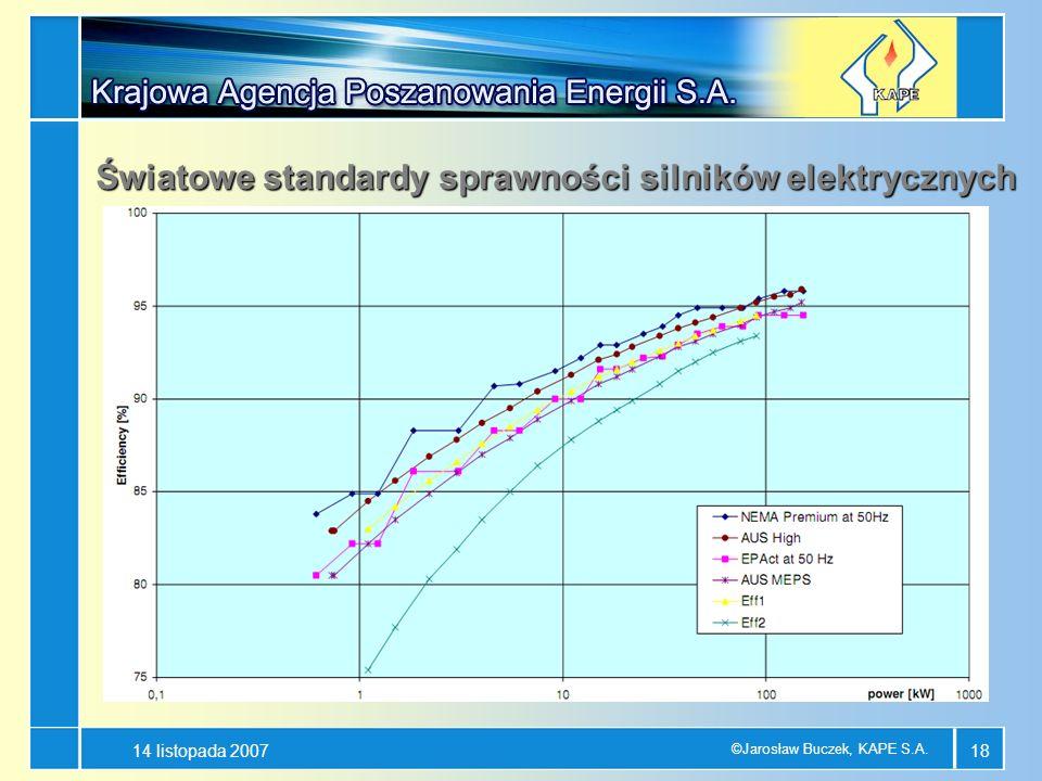 14 listopada 2007 ©Jarosław Buczek, KAPE S.A. 18 Światowe standardy sprawności silników elektrycznych