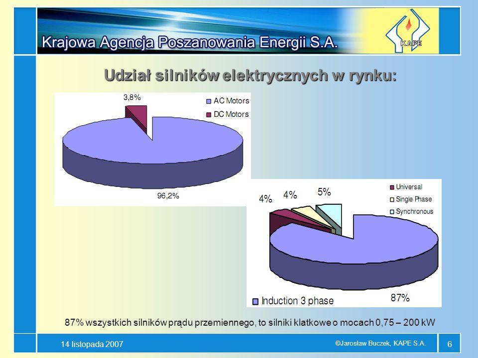 14 listopada 2007 ©Jarosław Buczek, KAPE S.A. 6 Udział silników elektrycznych w rynku: 87% wszystkich silników prądu przemiennego, to silniki klatkowe