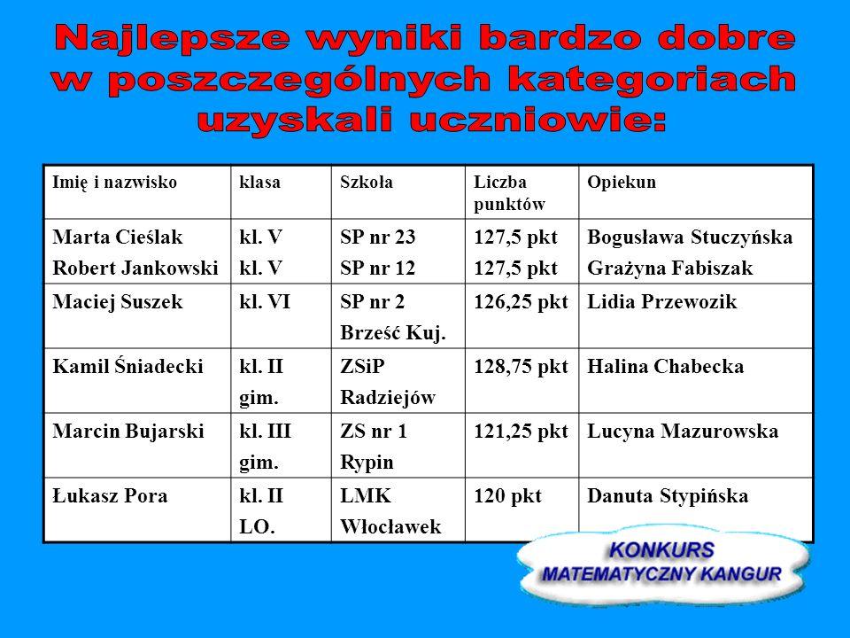 Imię i nazwiskoklasaSzkołaLiczba punktów Opiekun Marta Cieślak Robert Jankowski kl. V SP nr 23 SP nr 12 127,5 pkt Bogusława Stuczyńska Grażyna Fabisza