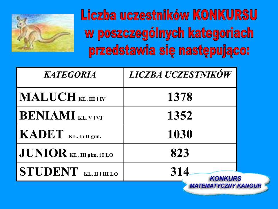 KATEGORIALICZBA UCZESTNIKÓW MALUCH KL. III i IV 1378 BENIAMI KL. V i VI 1352 KADET KL. I i II gim. 1030 JUNIOR KL. III gim. i I LO 823 STUDENT KL. II