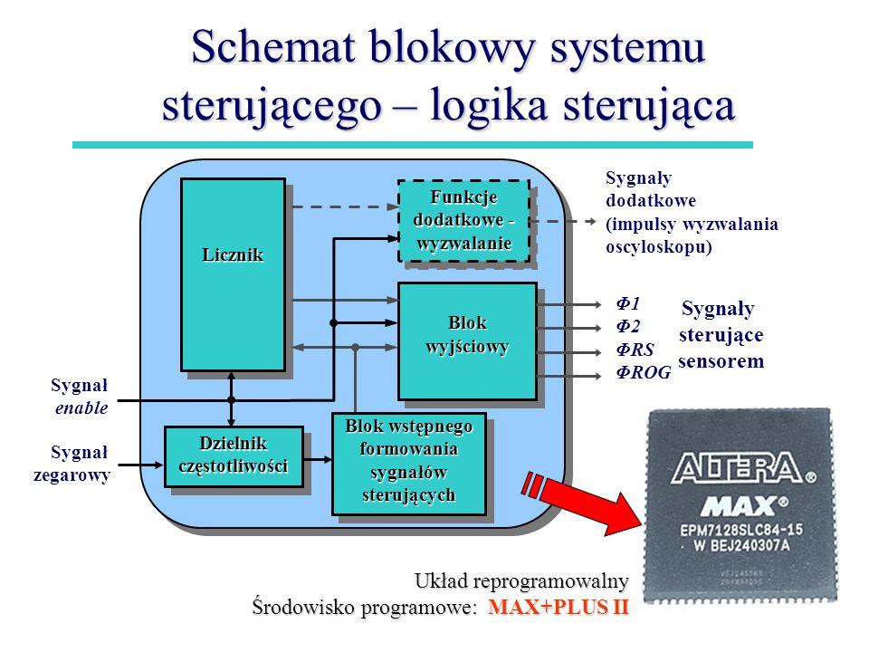 Schemat blokowy systemu sterującego – logika sterująca Sygnały dodatkowe (impulsy wyzwalania oscyloskopu) Φ1 Φ2 ΦRS ΦROG Sygnały sterujące sensorem Li