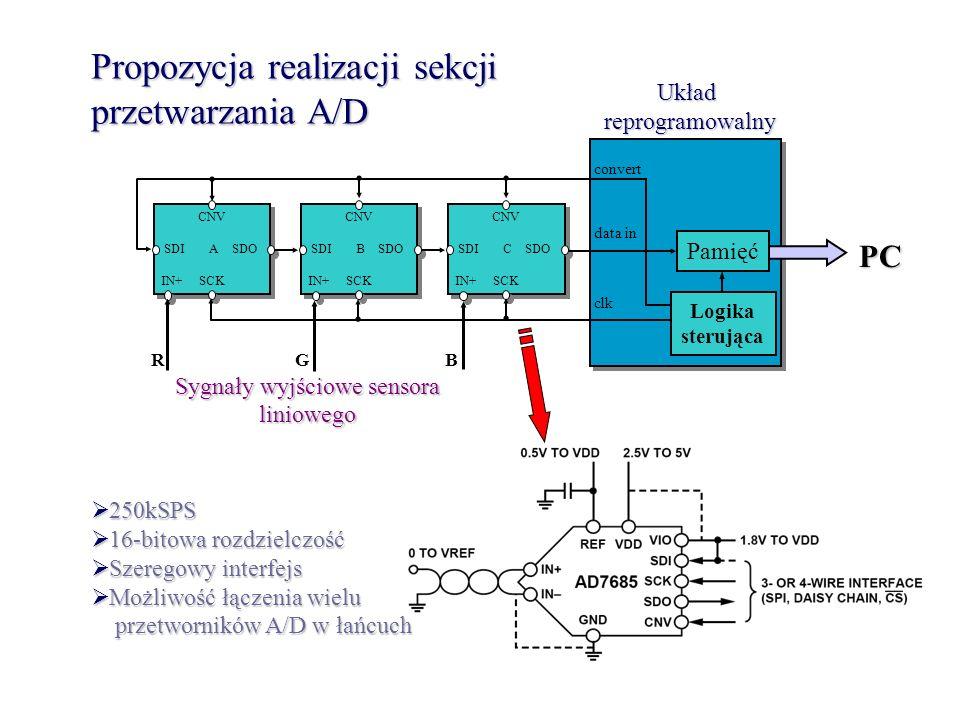 Propozycja realizacji sekcji przetwarzania A/D R G B Sygnały wyjściowe sensora liniowego Układreprogramowalny 250kSPS 250kSPS 16-bitowa rozdzielczość