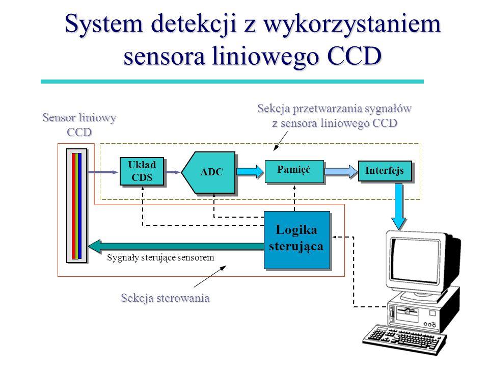 System detekcji z wykorzystaniem sensora liniowego CCD Układ CDS Układ CDS ADC Pamięć Interfejs Sensor liniowy CCD Sekcja przetwarzania sygnałów z sen