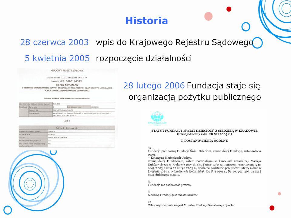 Historia 28 czerwca 2003wpis do Krajowego Rejestru Sądowego 5 kwietnia 2005rozpoczęcie działalności 28 lutego 2006Fundacja staje się organizacją pożytku publicznego