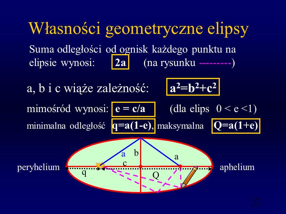 Własności geometryczne elipsy Suma odległości od ognisk każdego punktu na elipsie wynosi: 2a (na rysunku ---------) peryheliumaphelium a a c b a, b i