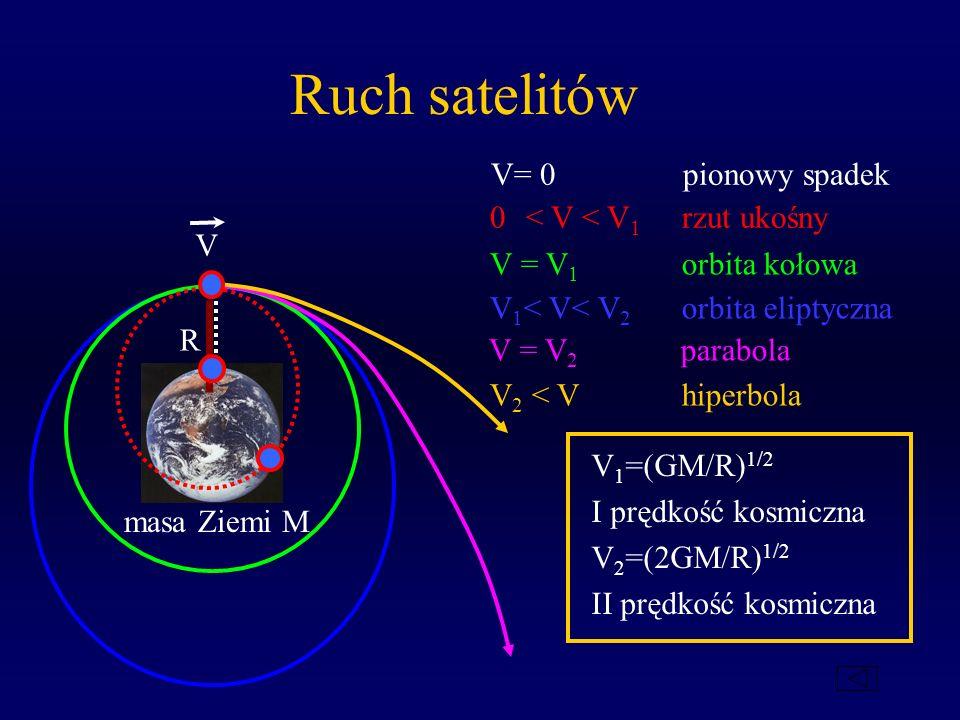 Ruch satelitów V= 0 pionowy spadek V 0 < V < V 1 rzut ukośny V = V 1 orbita kołowa V 1 < V< V 2 orbita eliptyczna V = V 2 parabola V 2 < Vhiperbola V