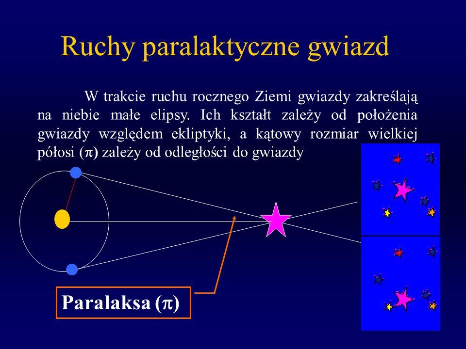 Ruchy paralaktyczne gwiazd Paralaksa ( ) W trakcie ruchu rocznego Ziemi gwiazdy zakreślają na niebie małe elipsy. Ich kształt zależy od położenia gwia