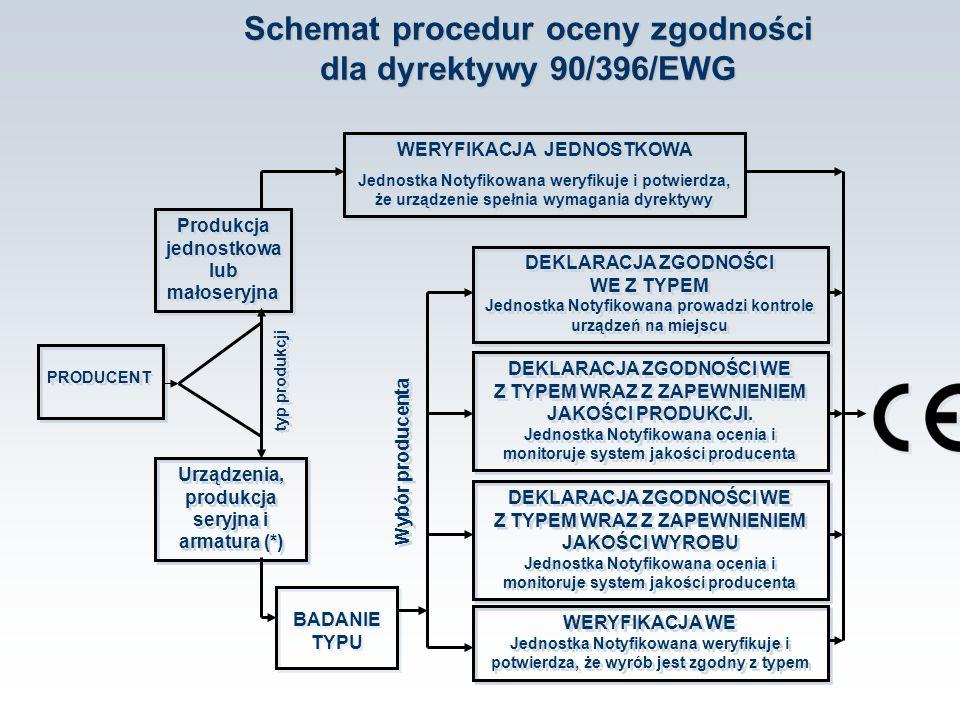 Schemat procedur oceny zgodności dla dyrektywy 90/396/EWG PRODUCENT Produkcja jednostkowa lub małoseryjna Urządzenia, produkcja seryjna i armatura (*)