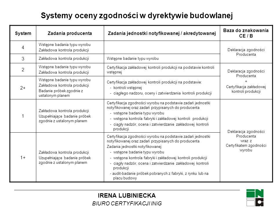 IRENA LUBINIECKA BIURO CERTYFIKACJI INiG Systemy oceny zgodności w dyrektywie budowlanej SystemZadania producentaZadania jednostki notyfikowanej / akr