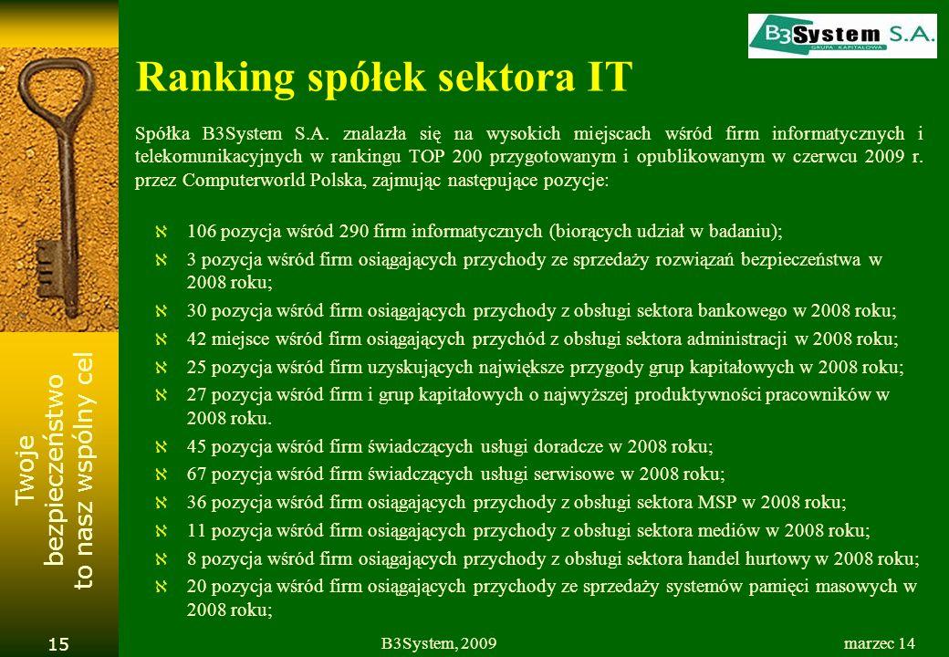 Twoje bezpieczeństwo to nasz wspólny cel Ranking spółek sektora IT Spółka B3System S.A. znalazła się na wysokich miejscach wśród firm informatycznych