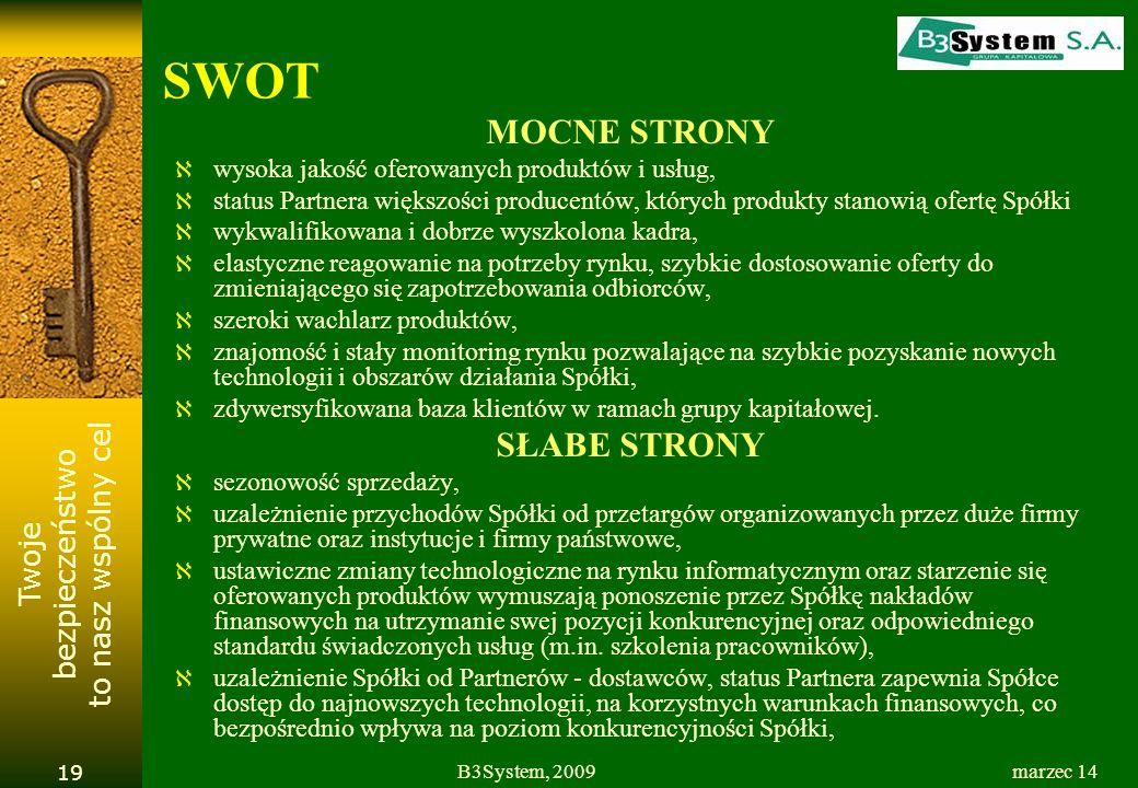 Twoje bezpieczeństwo to nasz wspólny cel marzec 14B3System, 2009 19 SWOT MOCNE STRONY wysoka jakość oferowanych produktów i usług, status Partnera większości producentów, których produkty stanowią ofertę Spółki wykwalifikowana i dobrze wyszkolona kadra, elastyczne reagowanie na potrzeby rynku, szybkie dostosowanie oferty do zmieniającego się zapotrzebowania odbiorców, szeroki wachlarz produktów, znajomość i stały monitoring rynku pozwalające na szybkie pozyskanie nowych technologii i obszarów działania Spółki, zdywersyfikowana baza klientów w ramach grupy kapitałowej.