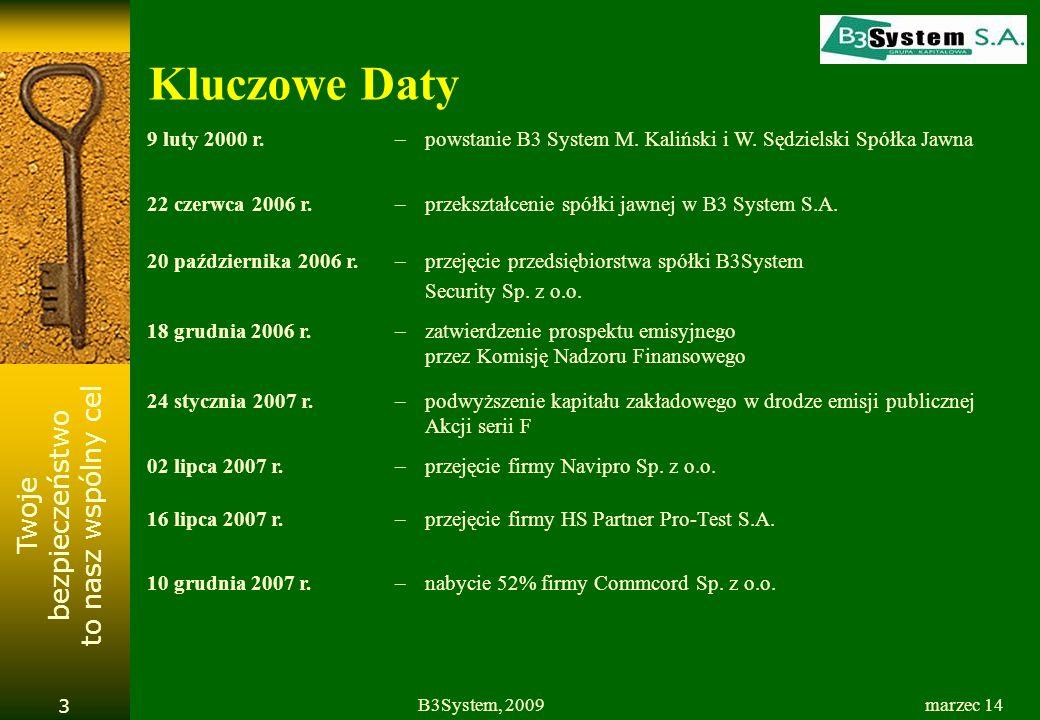 Twoje bezpieczeństwo to nasz wspólny cel marzec 14B3System, 2009 3 Kluczowe Daty 9 luty 2000 r.–powstanie B3 System M. Kaliński i W. Sędzielski Spółka