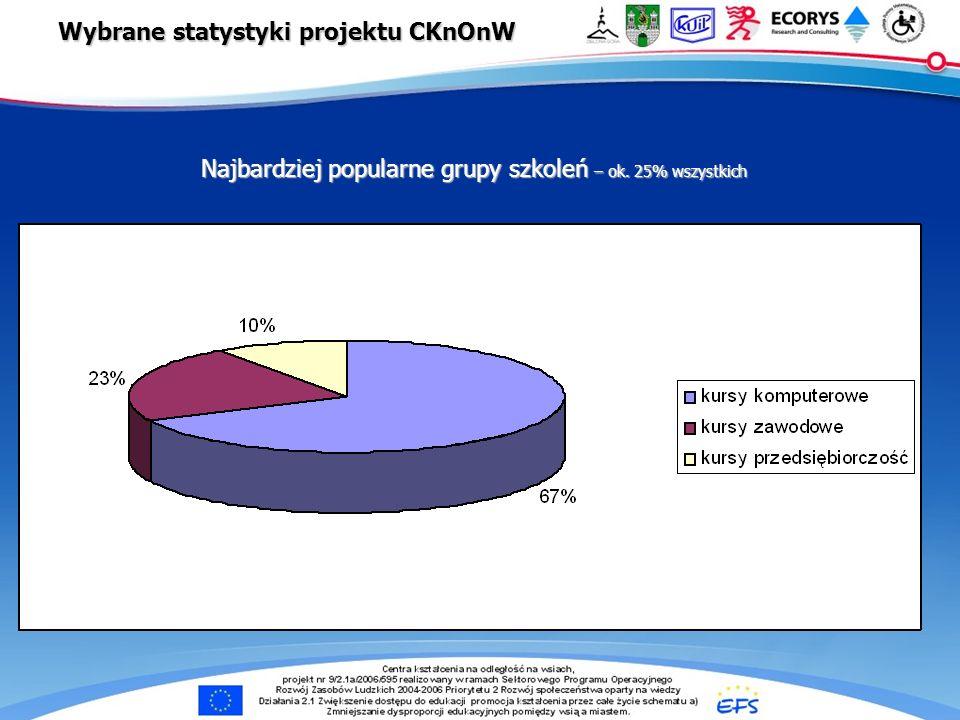 e-Centra … Najbardziej popularne grupy szkoleń – ok. 25% wszystkich Wybrane statystyki projektu CKnOnW