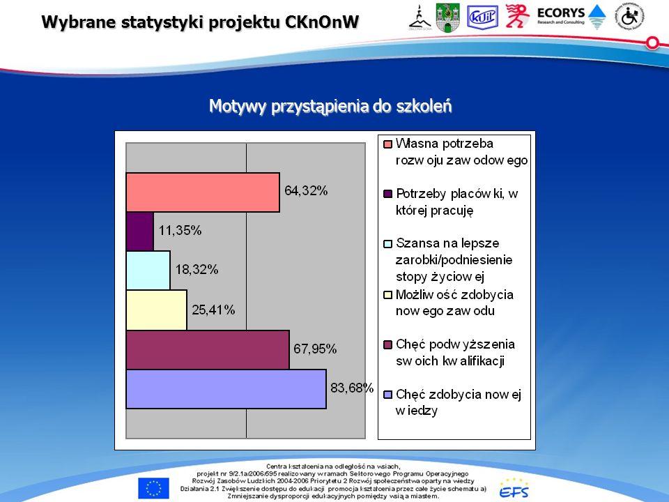 e-Centra … Motywy przystąpienia do szkoleń Wybrane statystyki projektu CKnOnW