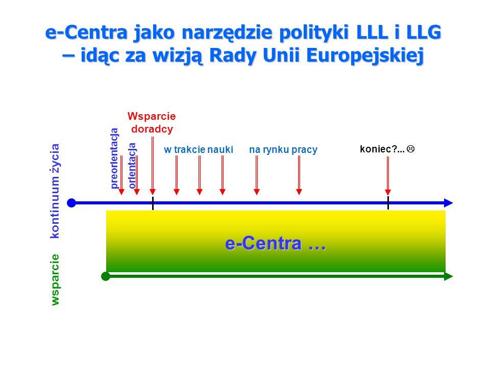 e-Centra jako narzędzie polityki LLL i LLG – idąc za wizją Rady Unii Europejskiej Emerytura… Wsparcie doradcy Wybór zawodu kontinuum życia wsparcie orientacja preorientacja w trakcie naukina rynku pracy koniec ...