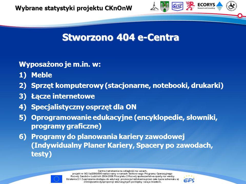 e-Centra … Wybrane statystyki projektu CKnOnW Stworzono 404 e-Centra Wyposażono je m.in. w: 1)Meble 2)Sprzęt komputerowy (stacjonarne, notebooki, druk