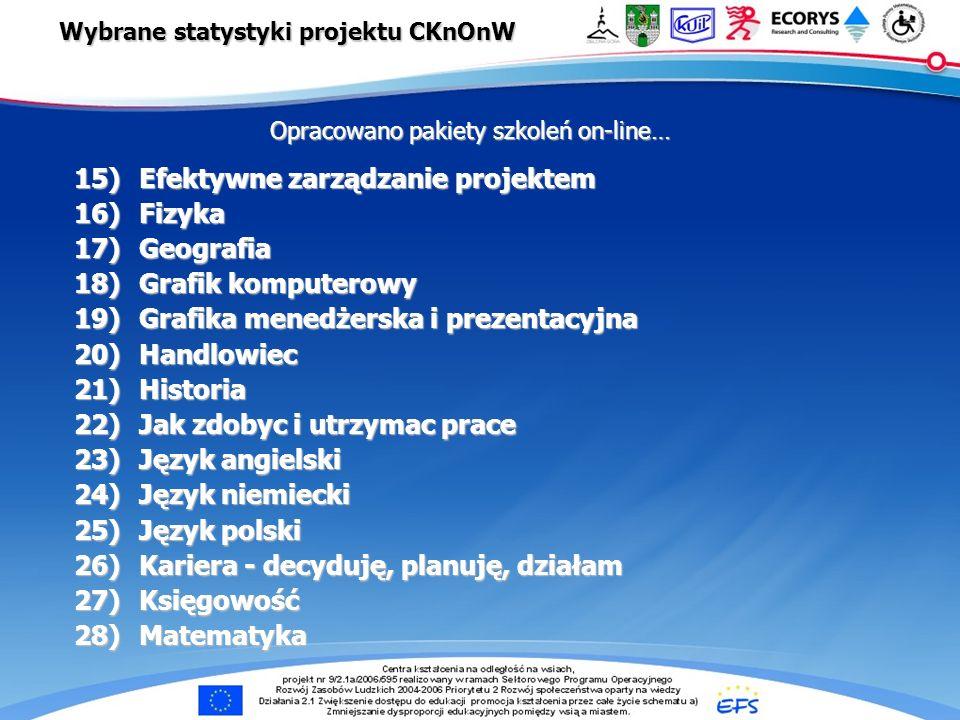e-Centra … Wybrane statystyki projektu CKnOnW Opracowano pakiety szkoleń on-line… 15)Efektywne zarządzanie projektem 16)Fizyka 17)Geografia 18)Grafik