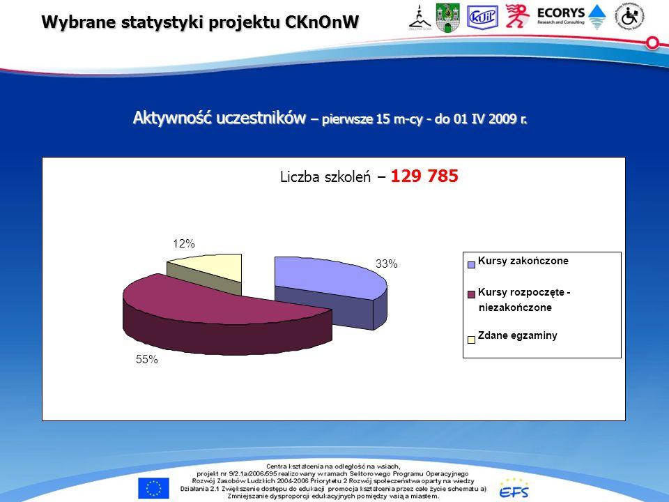 e-Centra … Aktywność uczestników – pierwsze 15 m-cy - do 01 IV 2009 r. Liczba szkoleń – 129 785 33% 55% 12% Kursy zakończone Kursy rozpoczęte - niezak