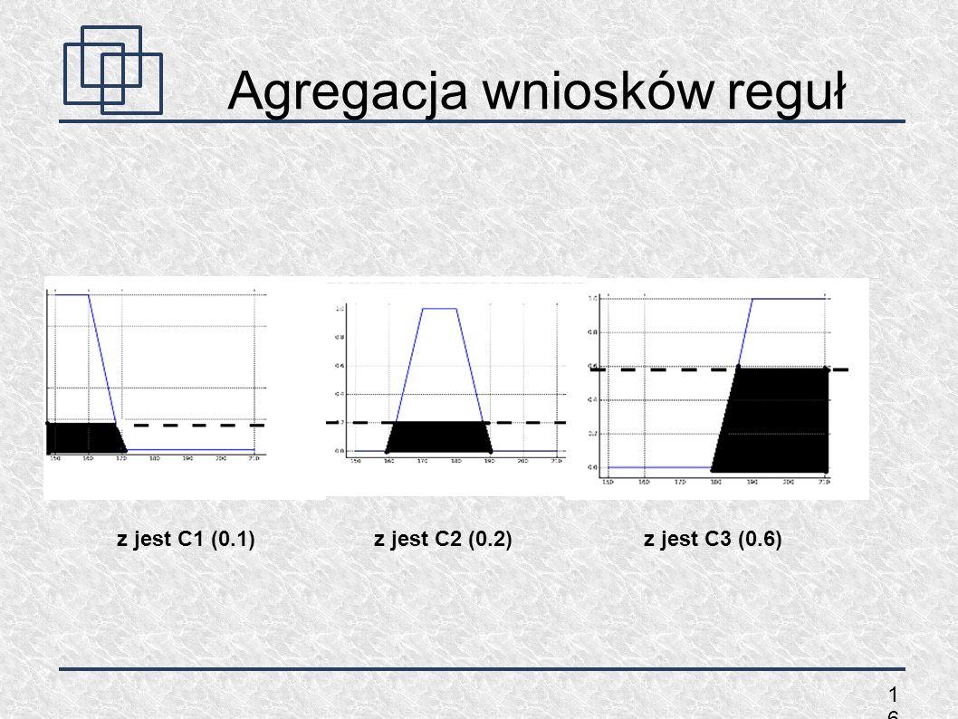 1616 z jest C1 (0.1)z jest C2 (0.2)z jest C3 (0.6) Agregacja wniosków reguł