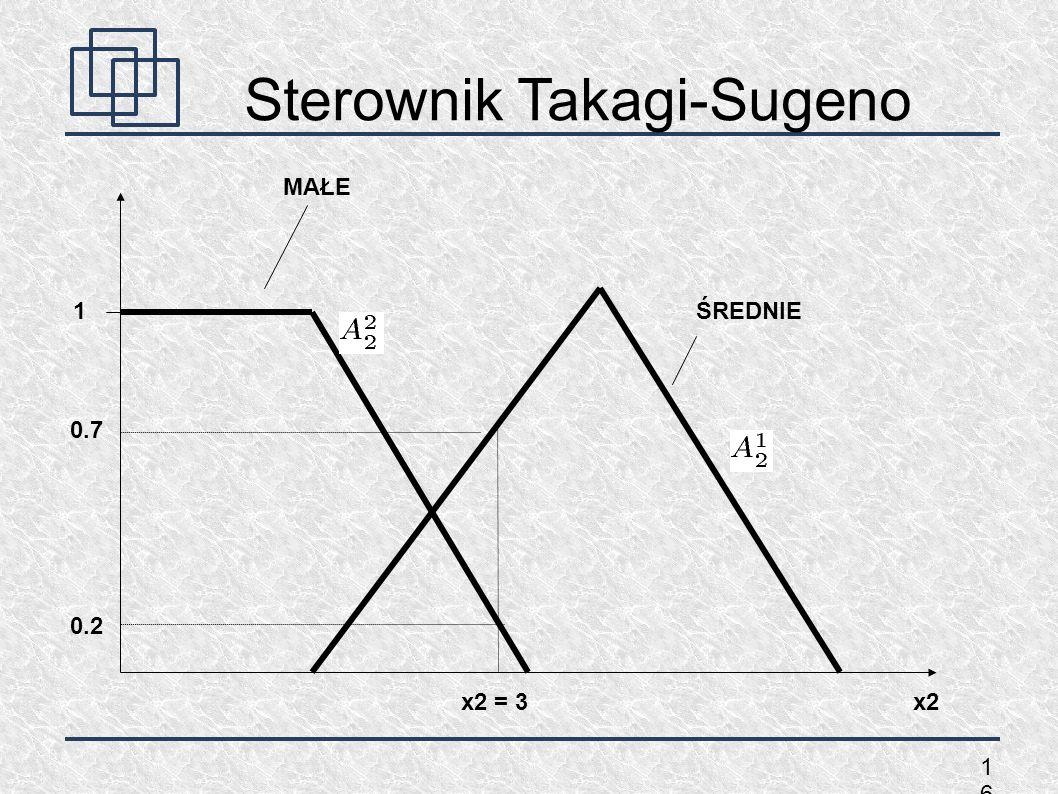 1616 Sterownik Takagi-Sugeno 1 x2 MAŁE ŚREDNIE x2 = 3 0.2 0.7